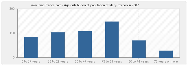 Age distribution of population of Méry-Corbon in 2007