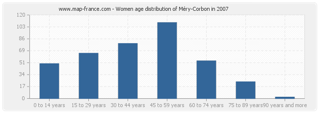 Women age distribution of Méry-Corbon in 2007