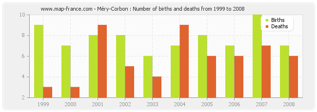Méry-Corbon : Number of births and deaths from 1999 to 2008