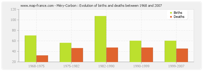 Méry-Corbon : Evolution of births and deaths between 1968 and 2007