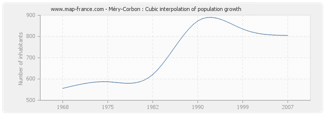 Méry-Corbon : Cubic interpolation of population growth