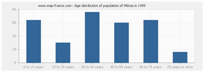 Age distribution of population of Mittois in 1999