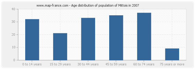 Age distribution of population of Mittois in 2007