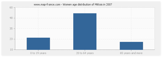 Women age distribution of Mittois in 2007