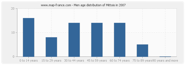 Men age distribution of Mittois in 2007