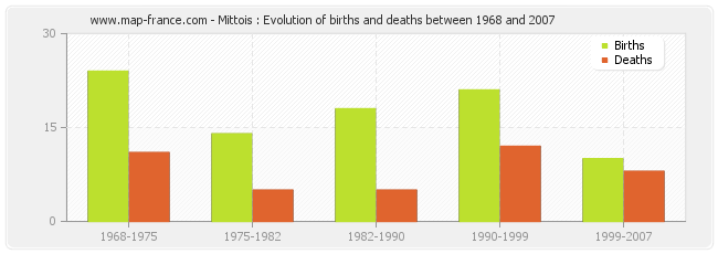 Mittois : Evolution of births and deaths between 1968 and 2007