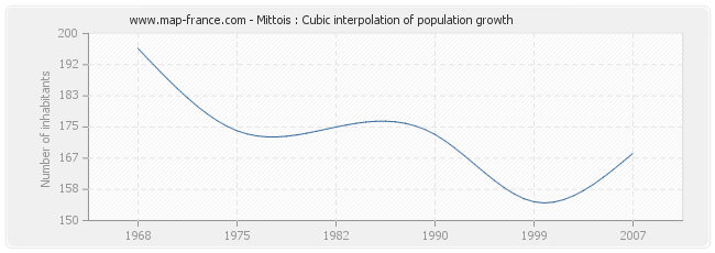 Mittois : Cubic interpolation of population growth