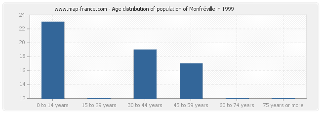 Age distribution of population of Monfréville in 1999