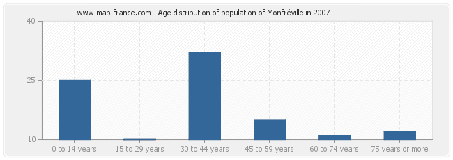Age distribution of population of Monfréville in 2007