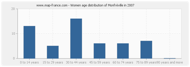 Women age distribution of Monfréville in 2007