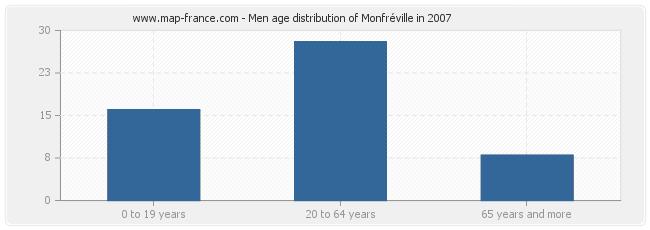 Men age distribution of Monfréville in 2007