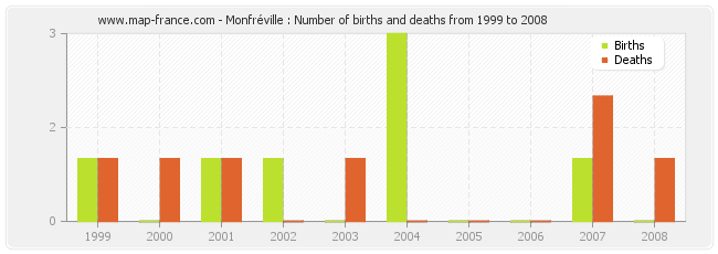 Monfréville : Number of births and deaths from 1999 to 2008