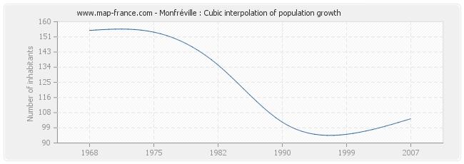 Monfréville : Cubic interpolation of population growth