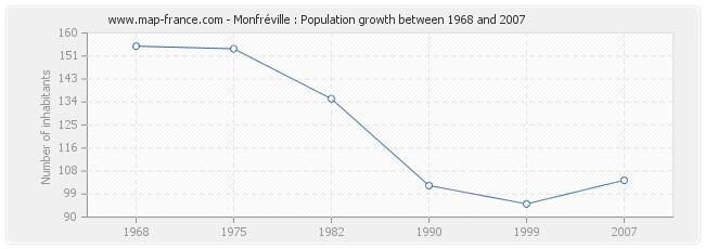 Population Monfréville