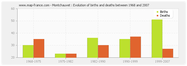 Montchauvet : Evolution of births and deaths between 1968 and 2007
