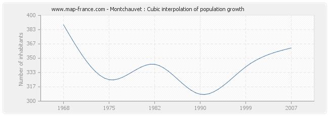 Montchauvet : Cubic interpolation of population growth