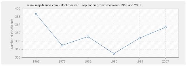 Population Montchauvet