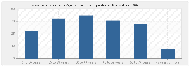 Age distribution of population of Montviette in 1999