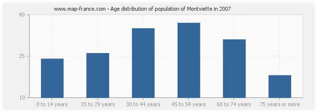 Age distribution of population of Montviette in 2007