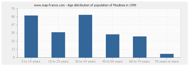 Age distribution of population of Moulines in 1999