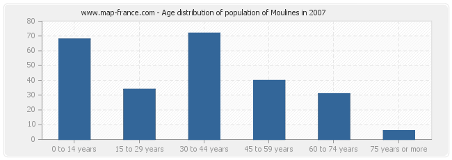Age distribution of population of Moulines in 2007