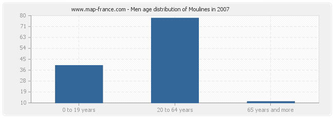 Men age distribution of Moulines in 2007