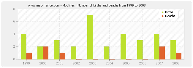 Moulines : Number of births and deaths from 1999 to 2008
