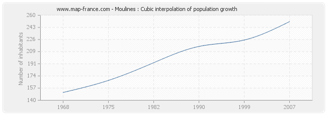 Moulines : Cubic interpolation of population growth
