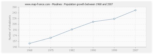 Population Moulines