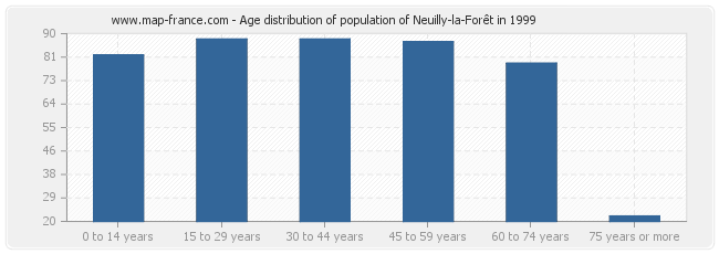 Age distribution of population of Neuilly-la-Forêt in 1999