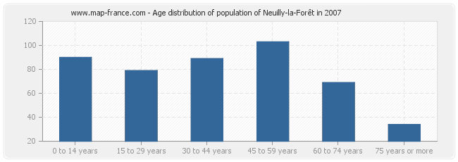 Age distribution of population of Neuilly-la-Forêt in 2007