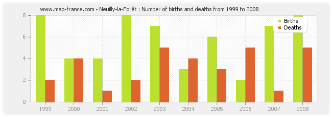 Neuilly-la-Forêt : Number of births and deaths from 1999 to 2008