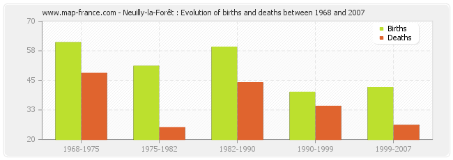 Neuilly-la-Forêt : Evolution of births and deaths between 1968 and 2007