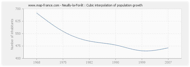 Neuilly-la-Forêt : Cubic interpolation of population growth