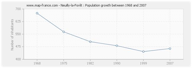 Population Neuilly-la-Forêt