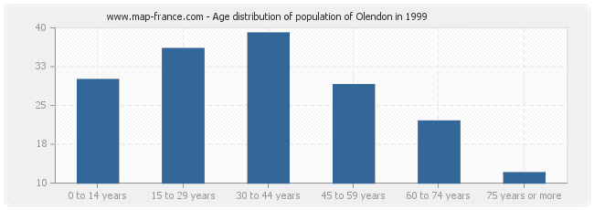 Age distribution of population of Olendon in 1999