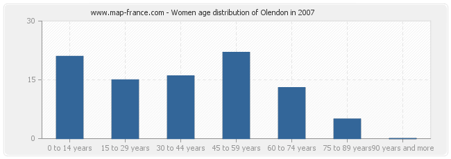 Women age distribution of Olendon in 2007