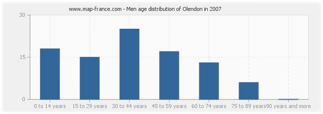 Men age distribution of Olendon in 2007
