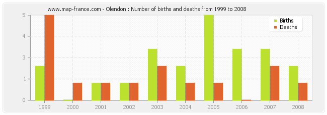 Olendon : Number of births and deaths from 1999 to 2008