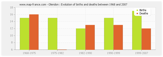 Olendon : Evolution of births and deaths between 1968 and 2007