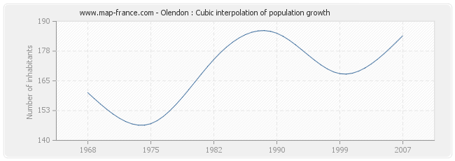 Olendon : Cubic interpolation of population growth