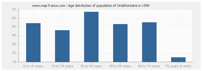 Age distribution of population of Ondefontaine in 1999