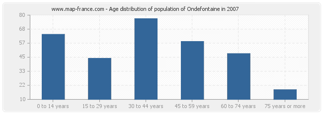 Age distribution of population of Ondefontaine in 2007