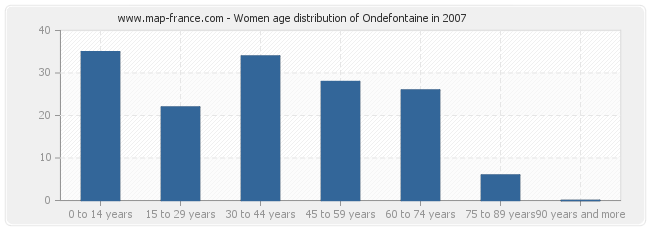 Women age distribution of Ondefontaine in 2007
