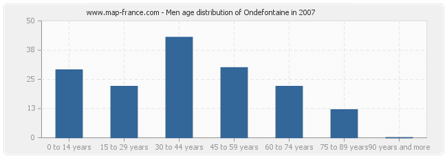 Men age distribution of Ondefontaine in 2007