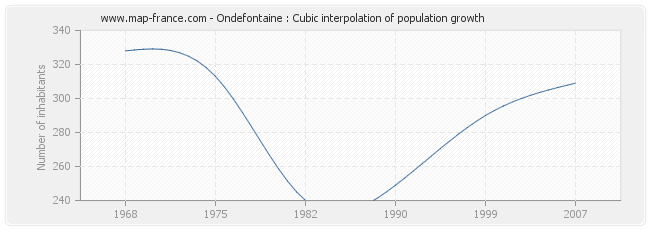 Ondefontaine : Cubic interpolation of population growth