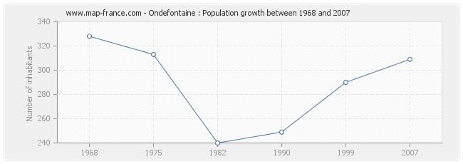Population Ondefontaine