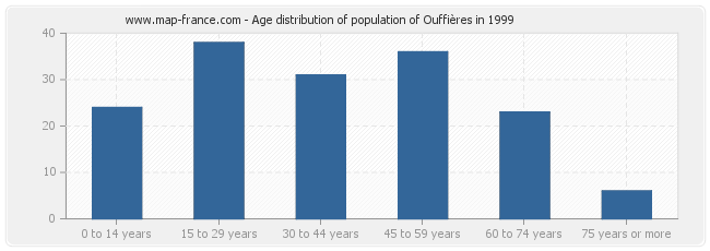 Age distribution of population of Ouffières in 1999