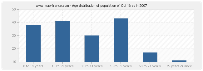 Age distribution of population of Ouffières in 2007