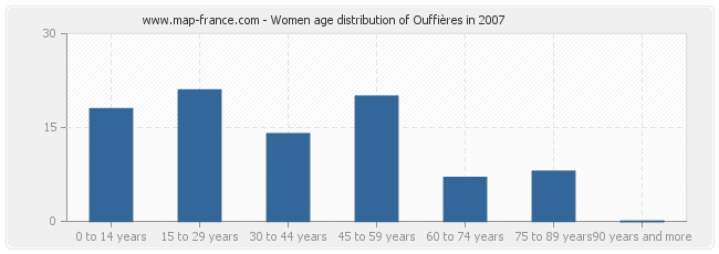 Women age distribution of Ouffières in 2007